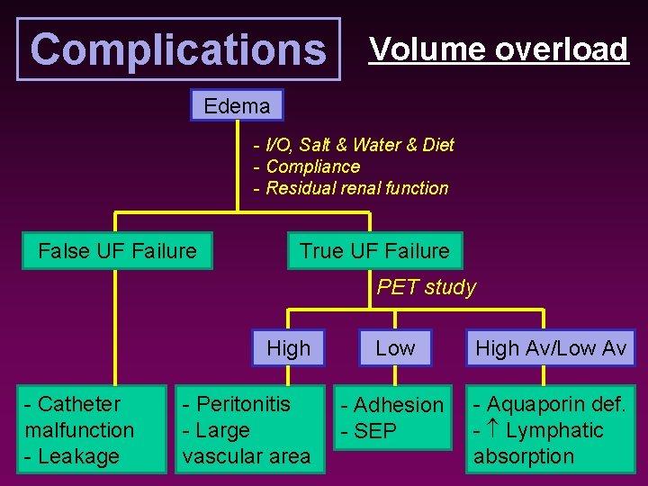 Complications Volume overload Edema - I/O, Salt & Water & Diet - Compliance -