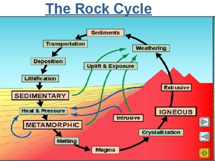 The Rock Cycle 8
