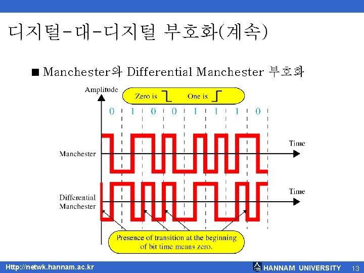 디지털-대-디지털 부호화(계속) < Manchester와 Differential Manchester 부호화 Http: //netwk. hannam. ac. kr HANNAM UNIVERSITY