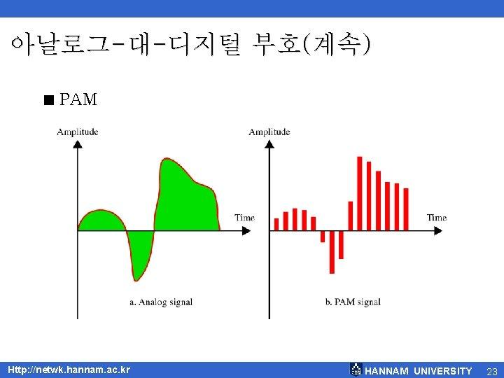 아날로그-대-디지털 부호(계속) < PAM Http: //netwk. hannam. ac. kr HANNAM UNIVERSITY 23