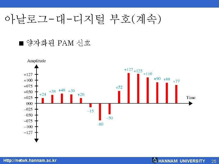 아날로그-대-디지털 부호(계속) < 양자화된 PAM 신호 Http: //netwk. hannam. ac. kr HANNAM UNIVERSITY 25