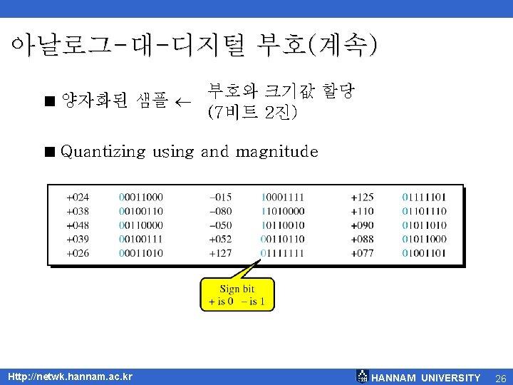 아날로그-대-디지털 부호(계속) < 양자화된 샘플 부호와 크기값 할당 (7비트 2진) < Quantizing using and