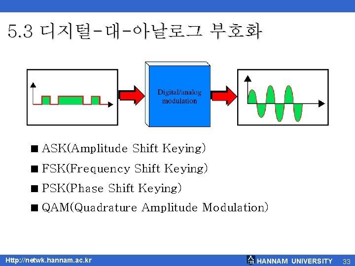 5. 3 디지털-대-아날로그 부호화 < ASK(Amplitude Shift Keying) < FSK(Frequency Shift Keying) < PSK(Phase