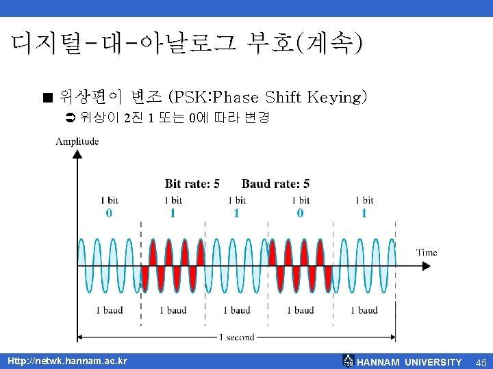 디지털-대-아날로그 부호(계속) < 위상편이 변조 (PSK: Phase Shift Keying) Ü 위상이 2진 1 또는