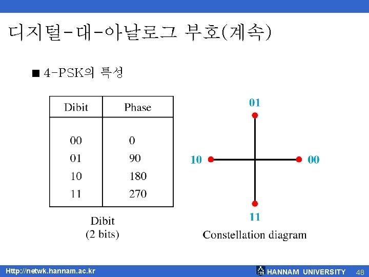 디지털-대-아날로그 부호(계속) < 4 -PSK의 특성 Http: //netwk. hannam. ac. kr HANNAM UNIVERSITY 48