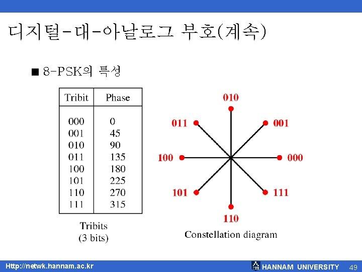 디지털-대-아날로그 부호(계속) < 8 -PSK의 특성 Http: //netwk. hannam. ac. kr HANNAM UNIVERSITY 49