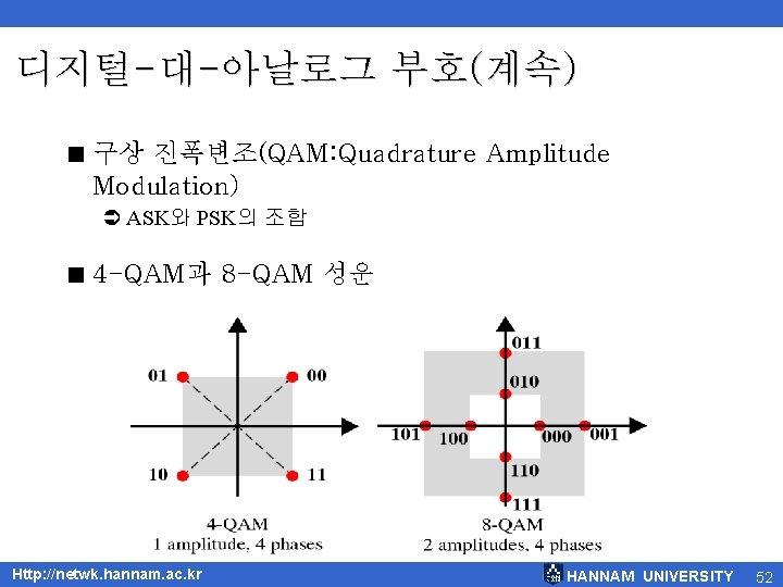 디지털-대-아날로그 부호(계속) < 구상 진폭변조(QAM: Quadrature Amplitude Modulation) Ü ASK와 PSK의 조합 < 4