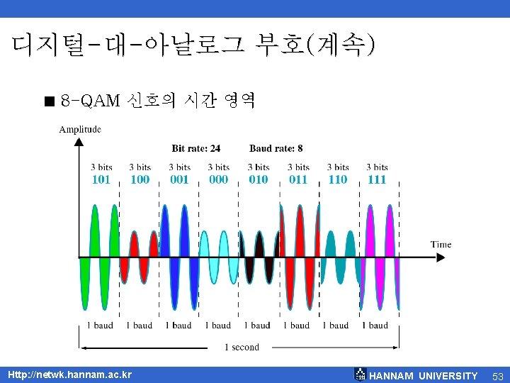디지털-대-아날로그 부호(계속) < 8 -QAM 신호의 시간 영역 Http: //netwk. hannam. ac. kr HANNAM