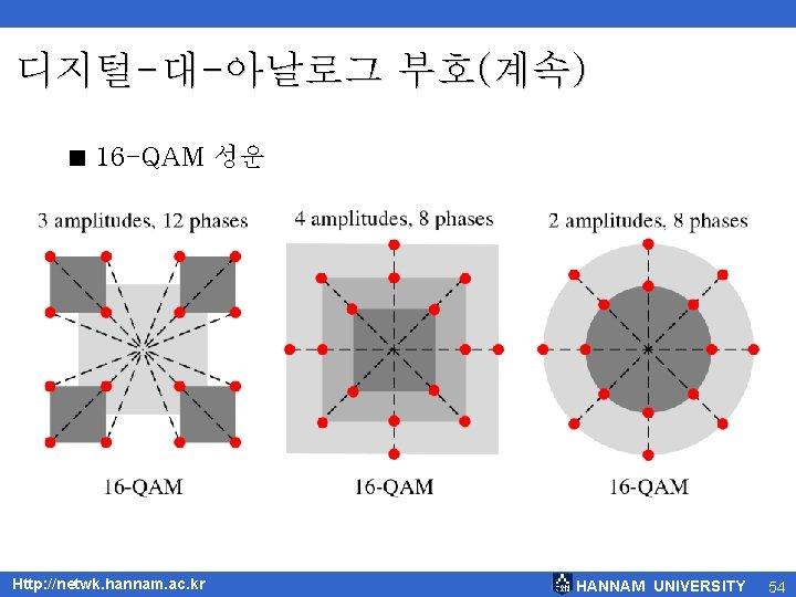 디지털-대-아날로그 부호(계속) < 16 -QAM 성운 Http: //netwk. hannam. ac. kr HANNAM UNIVERSITY 54