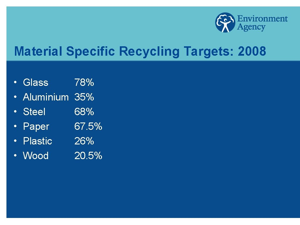 Material Specific Recycling Targets: 2008 h h h Glass Aluminium Steel Paper Plastic Wood