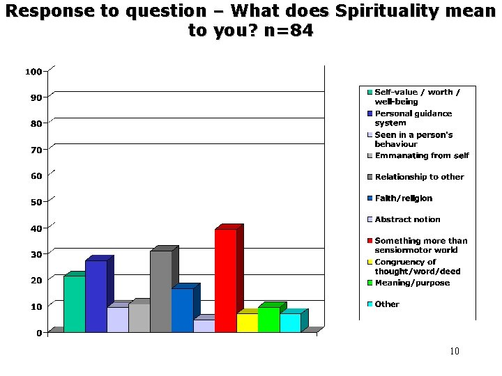 Response to question – What does Spirituality mean to you? n=84 10