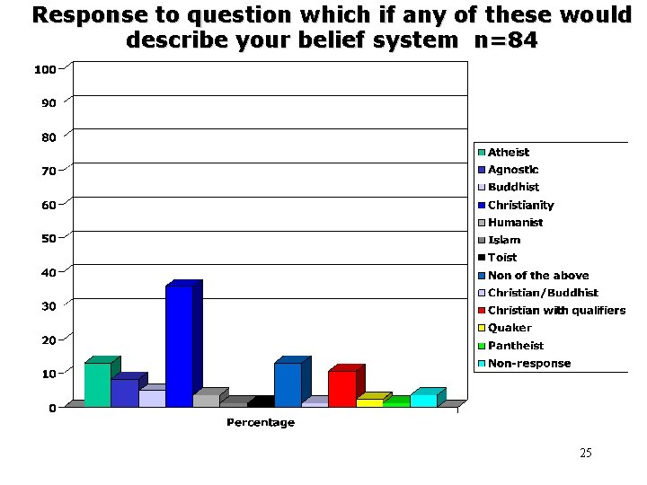 Response to question which if any of these would describe your belief system n=84