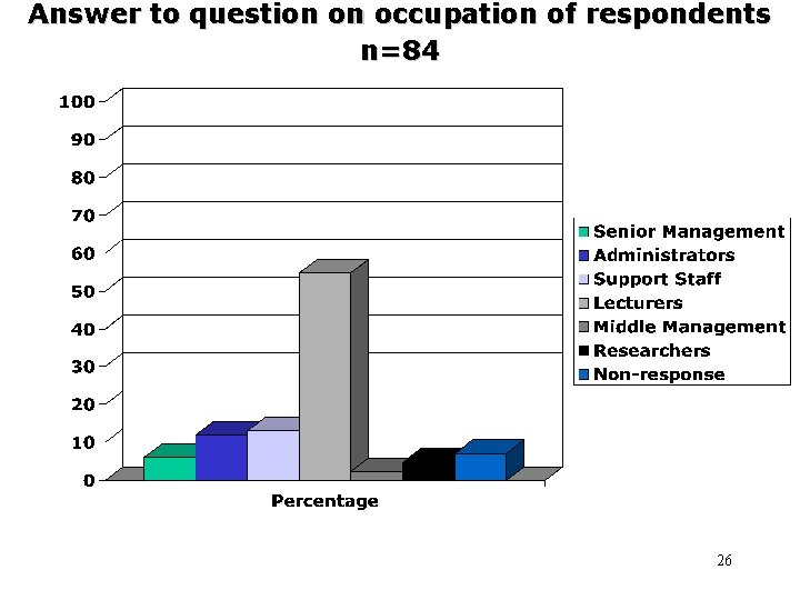 Answer to question on occupation of respondents n=84 26