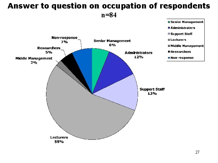 Answer to question on occupation of respondents n=84 27
