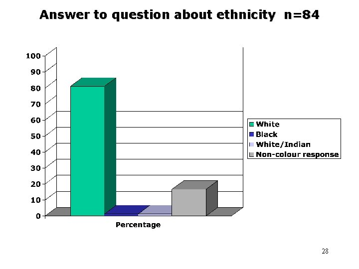 Answer to question about ethnicity n=84 28