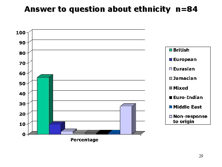 Answer to question about ethnicity n=84 29