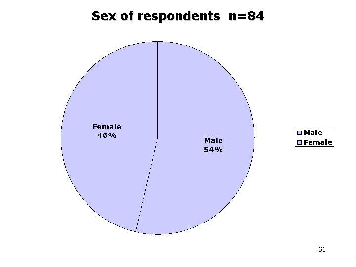 Sex of respondents n=84 31