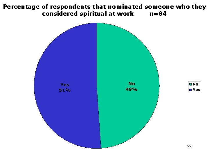 Percentage of respondents that nominated someone who they considered spiritual at work n=84 33