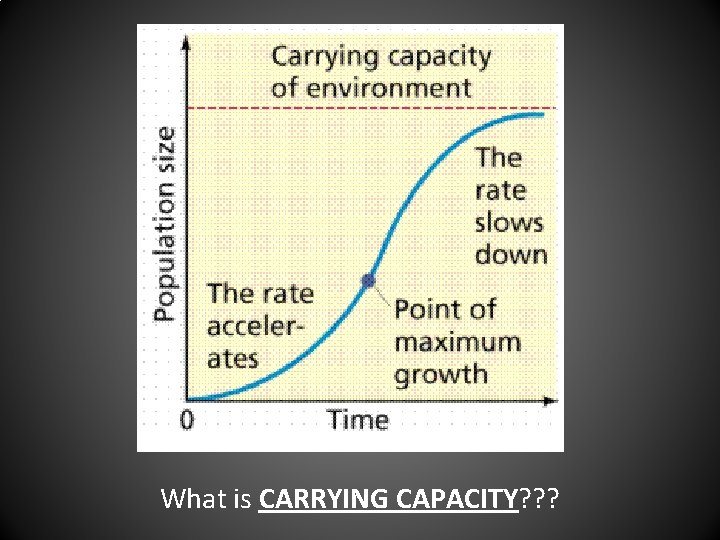 What is CARRYING CAPACITY? ? ?