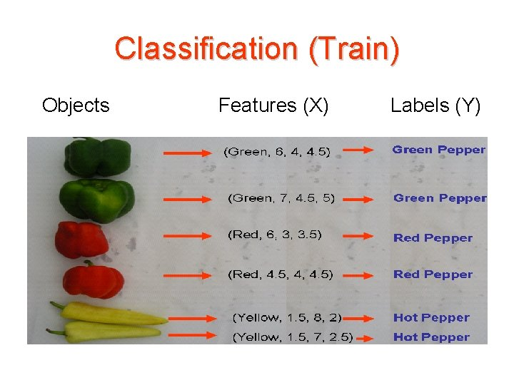 Classification (Train) Objects Features (X) Labels (Y)