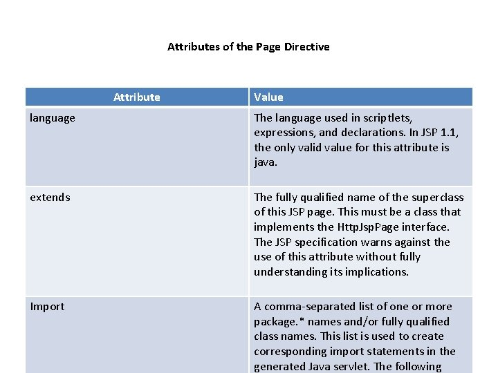 Attributes of the Page Directive Attribute Value language The language used in scriptlets, expressions,