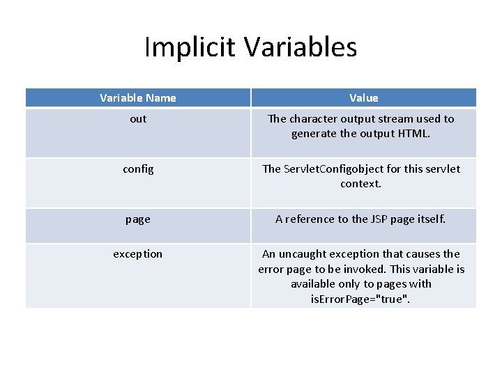 Implicit Variables Variable Name Value out The character output stream used to generate the