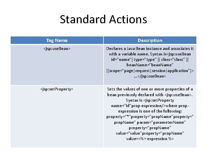 Standard Actions Tag Name Description <jsp: use. Bean> Declares a Java Bean instance and