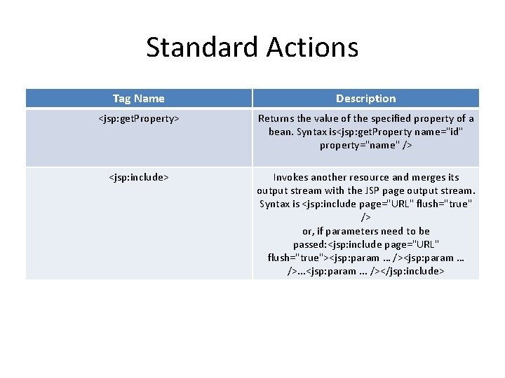Standard Actions Tag Name Description <jsp: get. Property> Returns the value of the specified