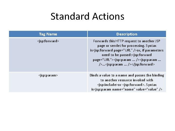 Standard Actions Tag Name Description <jsp: forward> Forwards this HTTP request to another JSP