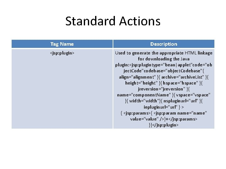 Standard Actions Tag Name Description <jsp: plugin> Used to generate the appropriate HTML linkage