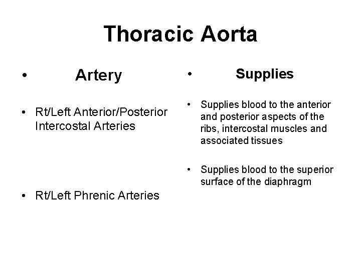 Thoracic Aorta • Artery • Rt/Left Anterior/Posterior Intercostal Arteries • Supplies • Supplies blood