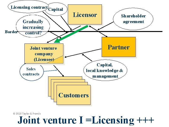 Licensing contract Capital Licensor Shareholder agreement Border Partner Joint venture company (Licensee) Capital, local