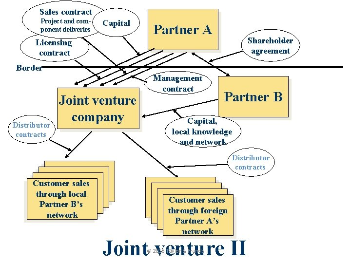 Sales contract Project and component deliveries Capital Partner A Shareholder agreement Licensing contract Border