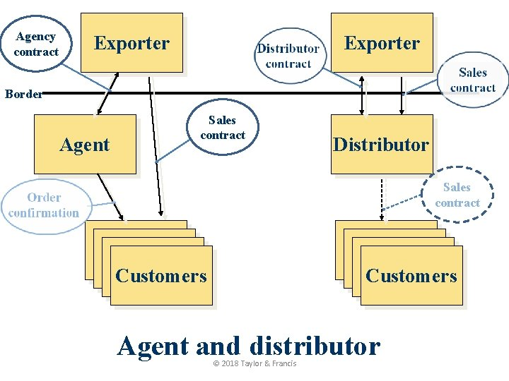 Agency contract Exporter Border Agent Sales contract Distributor Sales contract Kunde Kunde Customers Agent