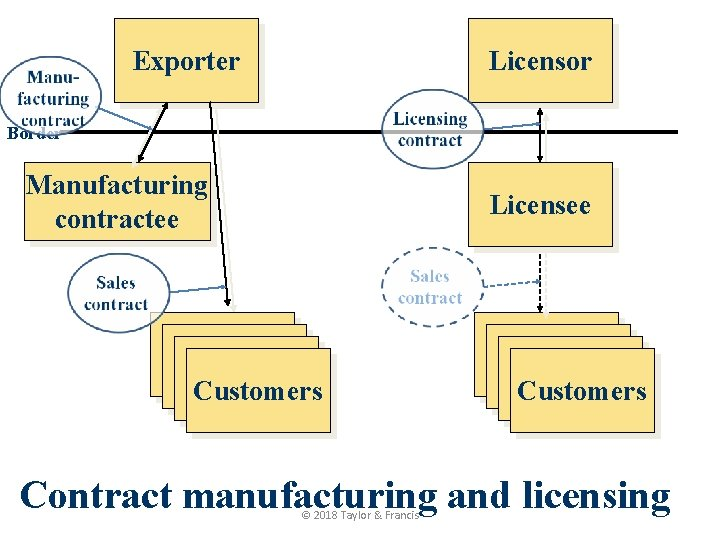 Exporter Licensor Border Manufacturing contractee Licensee Kunde Kunde Customers Contract manufacturing and licensing ©