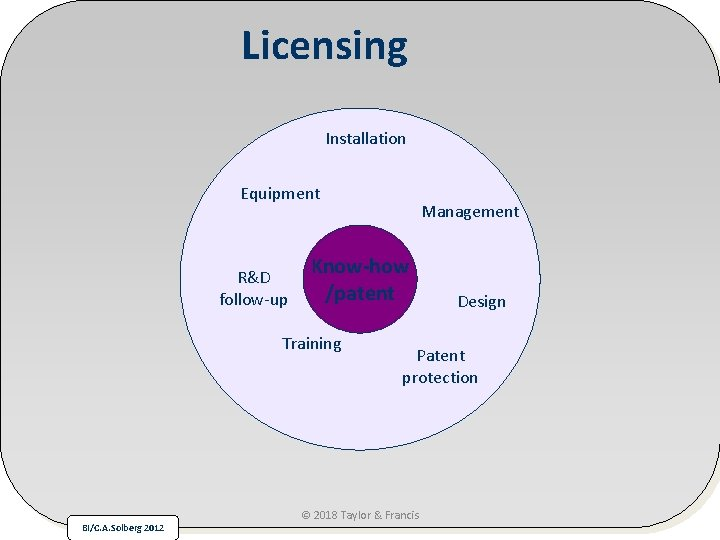 Licensing Installation Equipment R&D follow-up Know-how /patent Training BI/C. A. Solberg 2012 Management Design