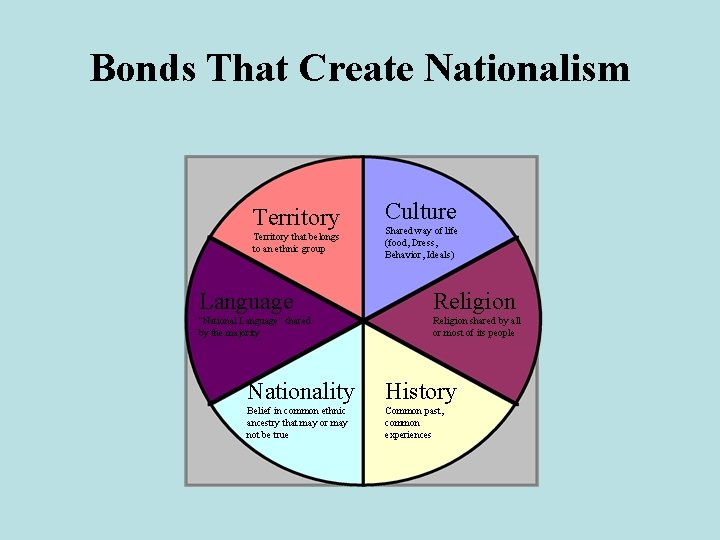 Bonds That Create Nationalism Territory that belongs to an ethnic group Culture Shared way