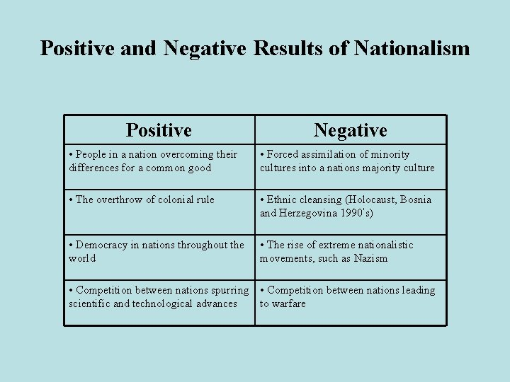 Positive and Negative Results of Nationalism Positive Negative • People in a nation overcoming