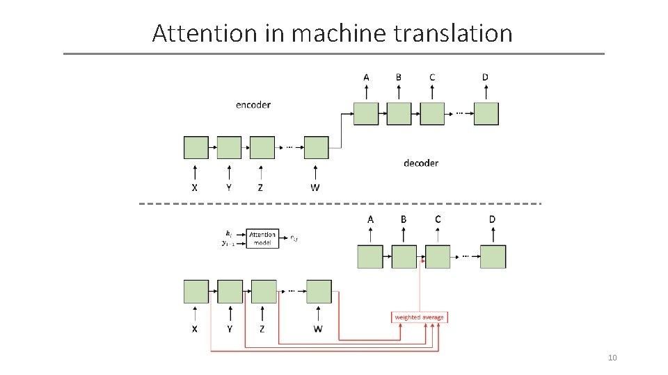 Attention in machine translation 10