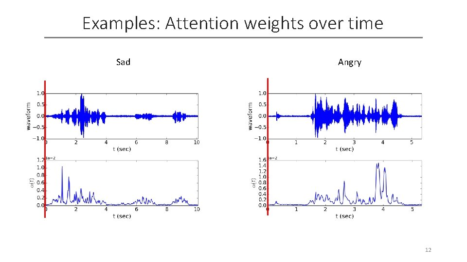 Examples: Attention weights over time Sad Angry 12