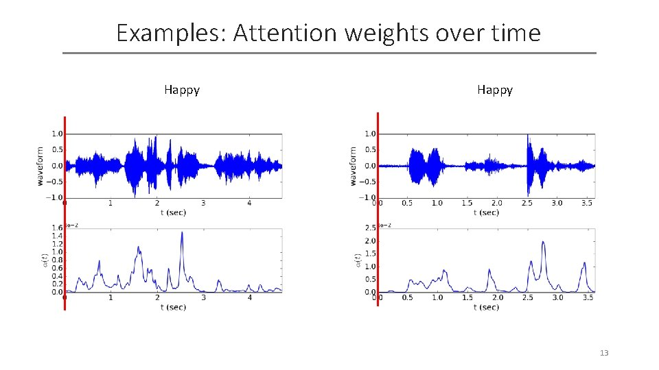 Examples: Attention weights over time Happy 13