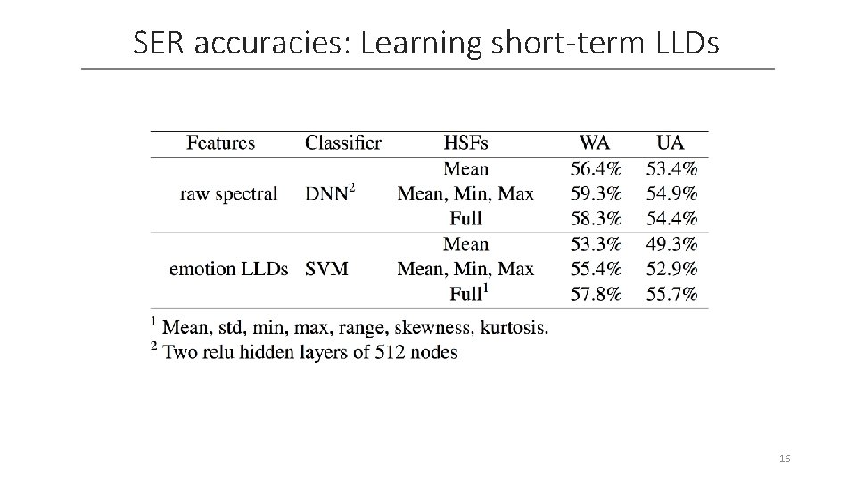 SER accuracies: Learning short-term LLDs 16