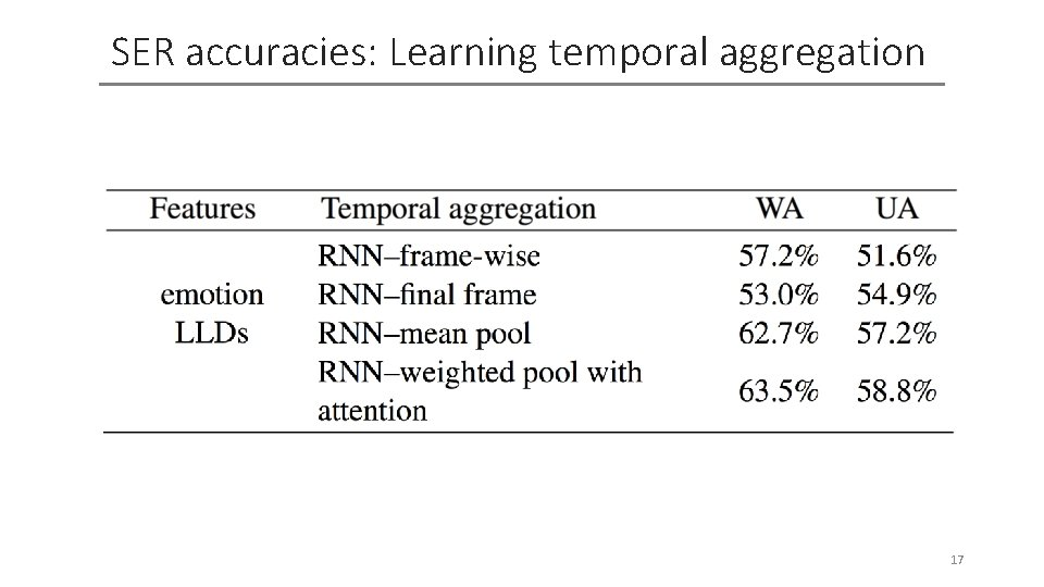 SER accuracies: Learning temporal aggregation 17