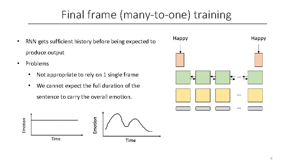 Final frame (many-to-one) training • RNN gets sufficient history before being expected to produce