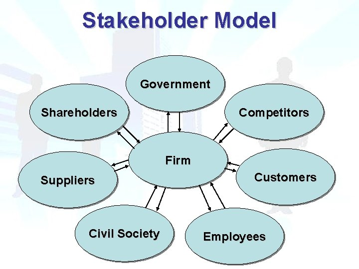 Stakeholder Model Government Shareholders Competitors Firm Suppliers Civil Society Customers Employees