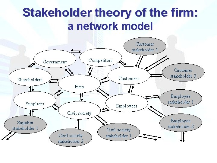 Stakeholder theory of the firm: a network model Customer stakeholder 1 Competitors Government Customers