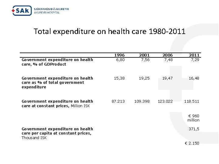 Total expenditure on health care 1980 -2011 Government expenditure on health care, % of