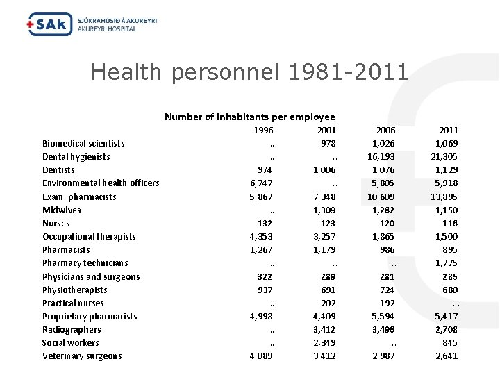 Health personnel 1981 -2011 Number of inhabitants per employee Biomedical scientists Dental hygienists Dentists