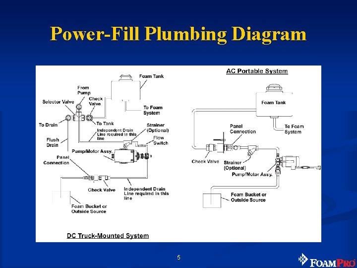 Power-Fill Plumbing Diagram 5