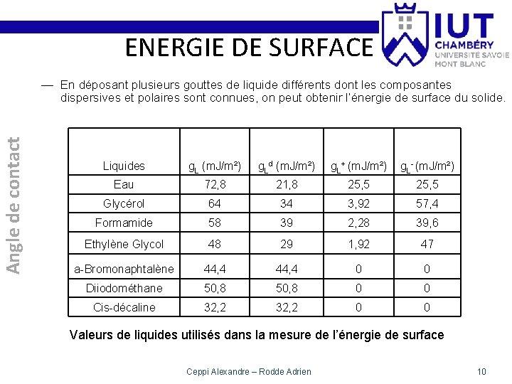 ENERGIE DE SURFACE Angle de contact — En déposant plusieurs gouttes de liquide différents